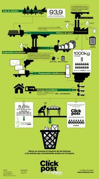 Infografia ClickPost